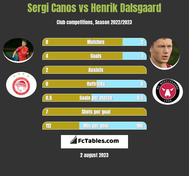 Sergi Canos vs Henrik Dalsgaard infographic
