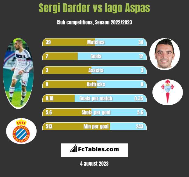Sergi Darder vs Iago Aspas infographic