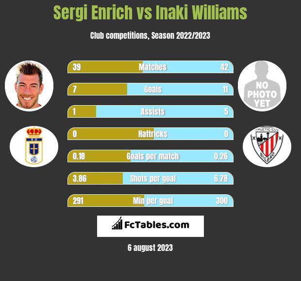 Sergi Enrich vs Inaki Williams infographic
