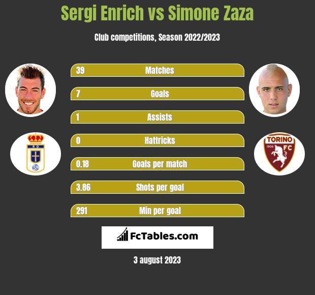 Sergi Enrich vs Simone Zaza h2h player stats