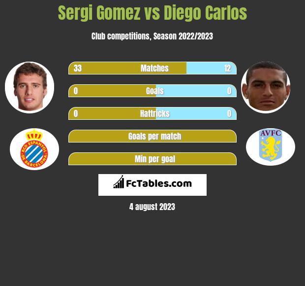 Sergi Gomez vs Diego Carlos infographic