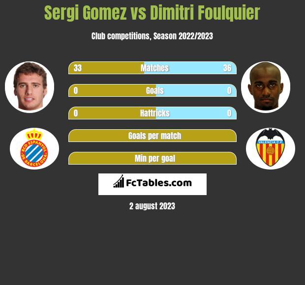 Sergi Gomez vs Dimitri Foulquier infographic