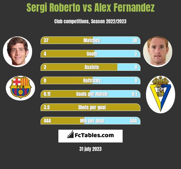 Sergi Roberto vs Alex Fernandez infographic