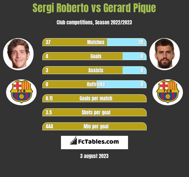 Sergi Roberto vs Gerard Pique infographic