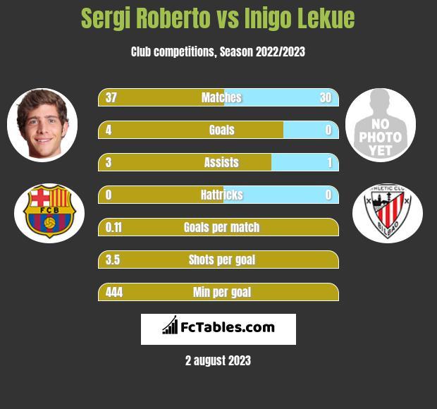 Sergi Roberto vs Inigo Lekue infographic