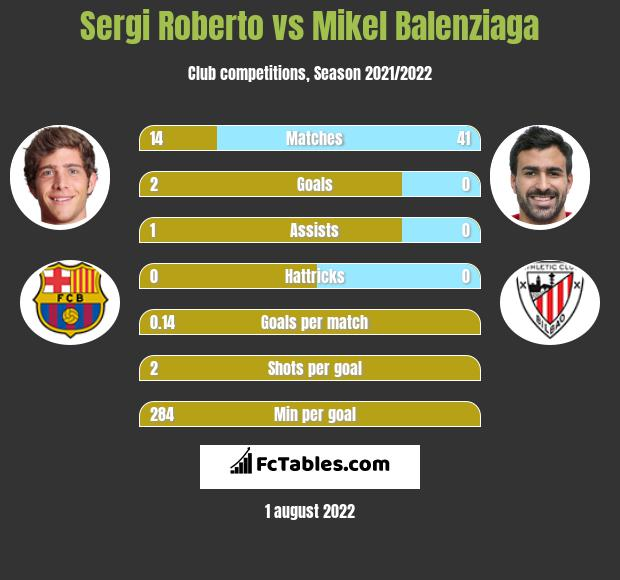 Sergi Roberto infographic statistics for Athletic Bilbao