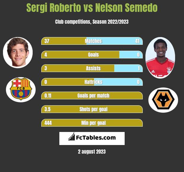 Sergi Roberto vs Nelson Semedo infographic