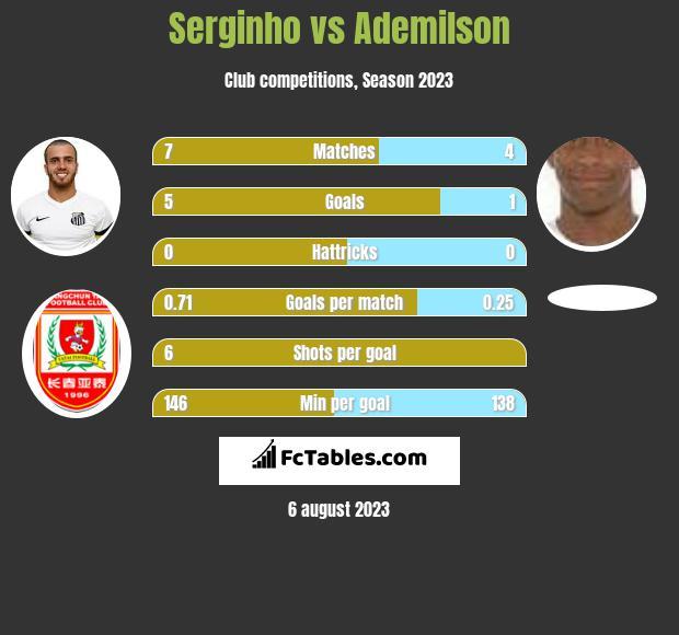 Serginho vs Ademilson h2h player stats