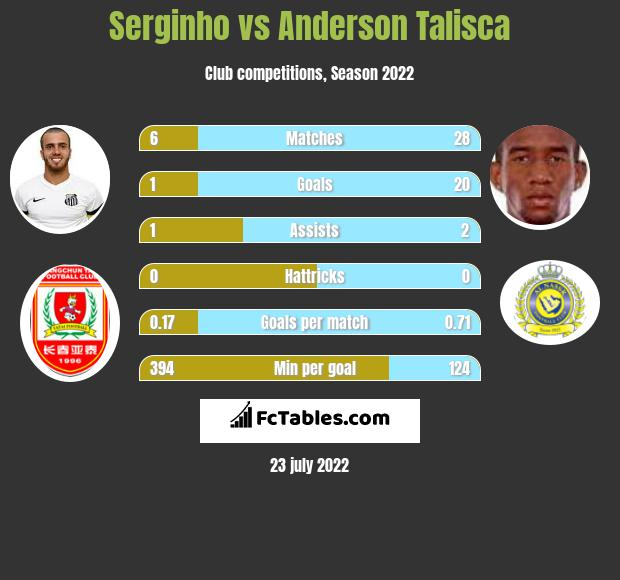 Serginho vs Anderson Talisca h2h player stats