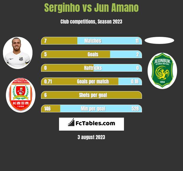 Serginho vs Jun Amano h2h player stats