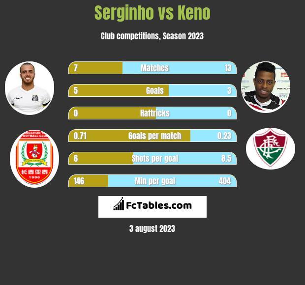 Serginho vs Keno h2h player stats