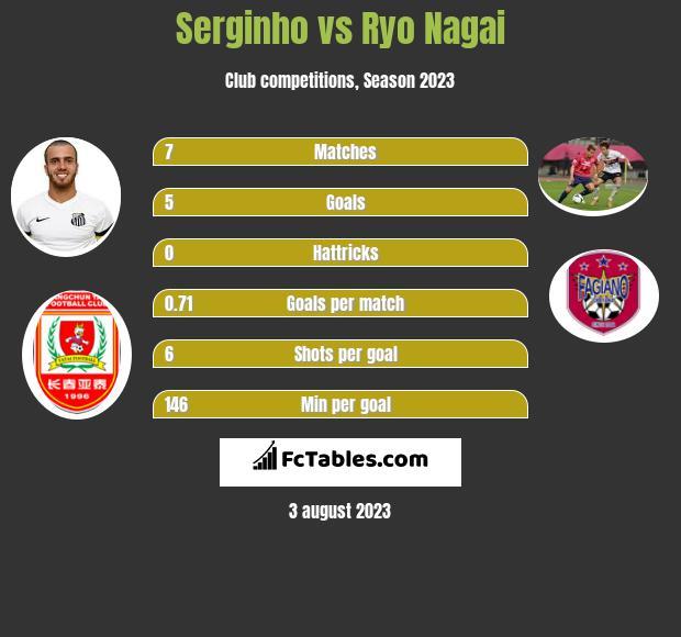 Serginho vs Ryo Nagai h2h player stats