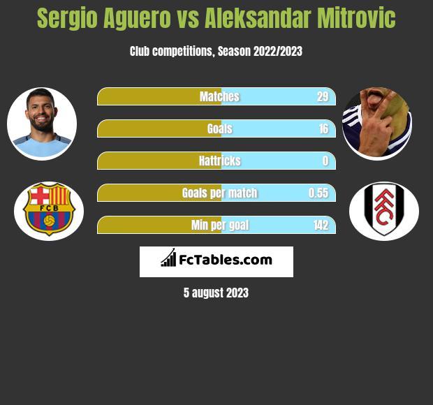 Sergio Aguero vs Aleksandar Mitrović h2h player stats