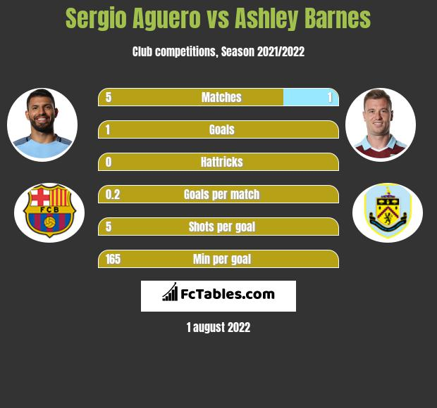 Sergio Aguero vs Ashley Barnes h2h player stats