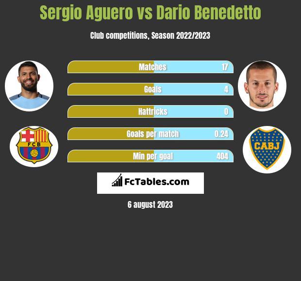 Sergio Aguero vs Dario Benedetto infographic