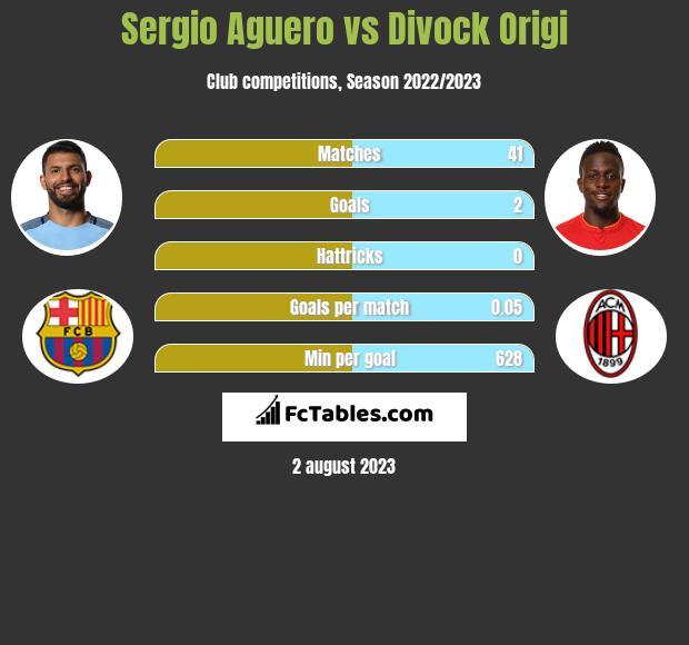 Sergio Aguero vs Divock Origi infographic