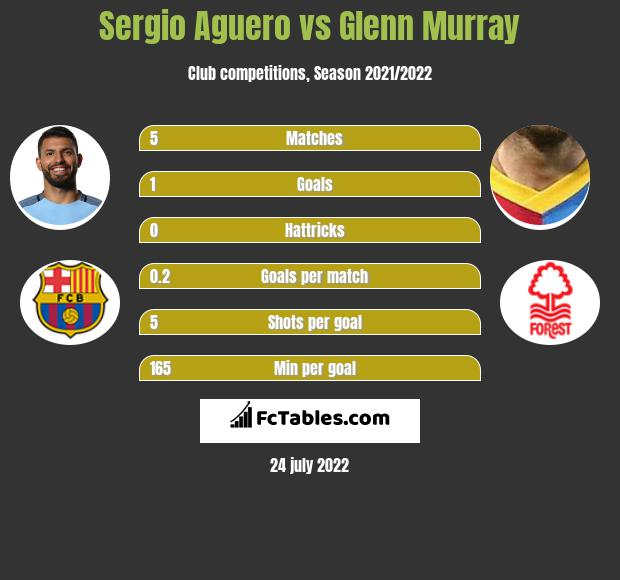 Sergio Aguero vs Glenn Murray h2h player stats