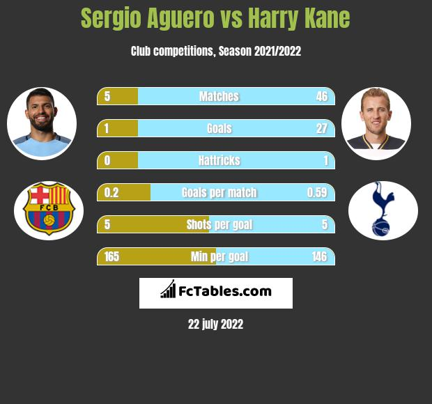 Sergio Aguero vs Harry Kane h2h player stats