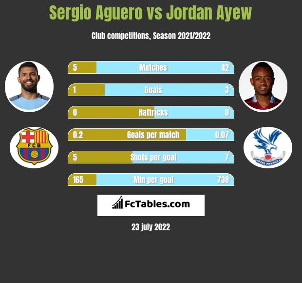 Sergio Aguero infographic statistics for Manchester City