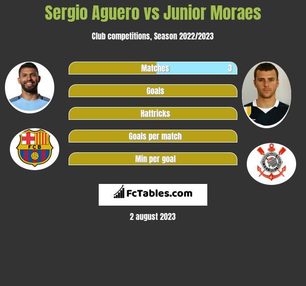 Sergio Aguero vs Junior Moraes infographic