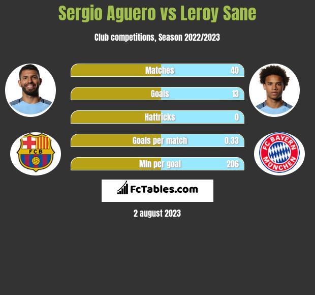 Sergio Aguero vs Leroy Sane infographic
