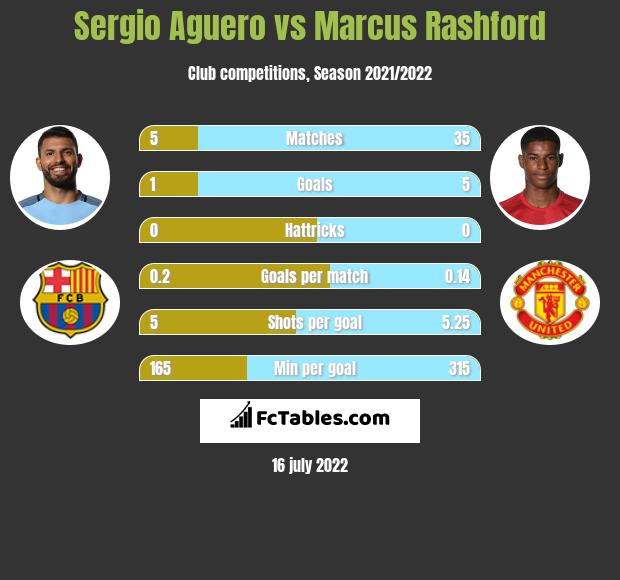 Sergio Aguero vs Marcus Rashford infographic
