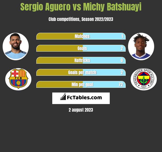 Sergio Aguero vs Michy Batshuayi infographic