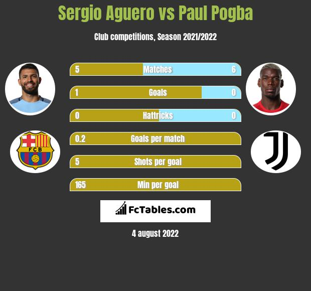 Sergio Aguero vs Paul Pogba h2h player stats
