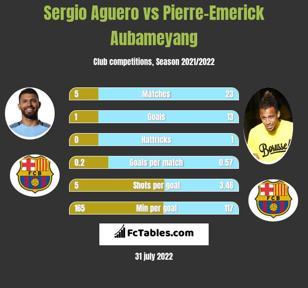 Sergio Aguero infographic statistics for Arsenal