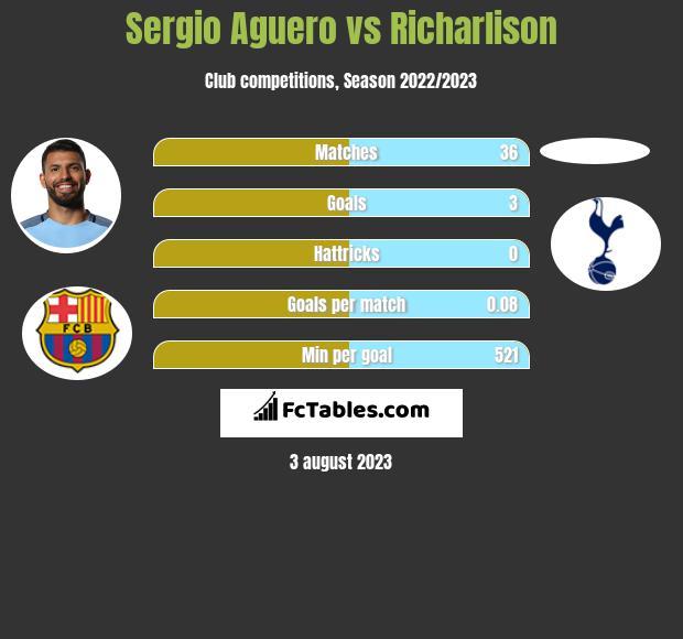 Sergio Aguero vs Richarlison h2h player stats