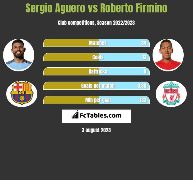 Sergio Aguero vs Roberto Firmino infographic
