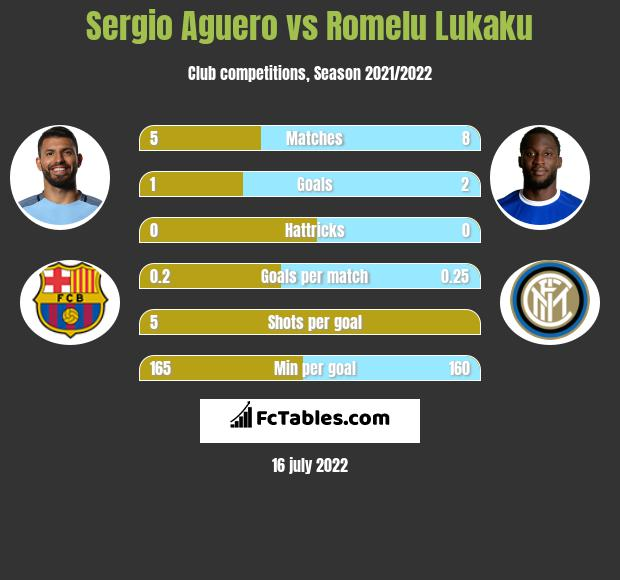 Sergio Aguero vs Romelu Lukaku