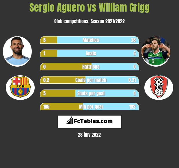 Sergio Aguero vs William Grigg