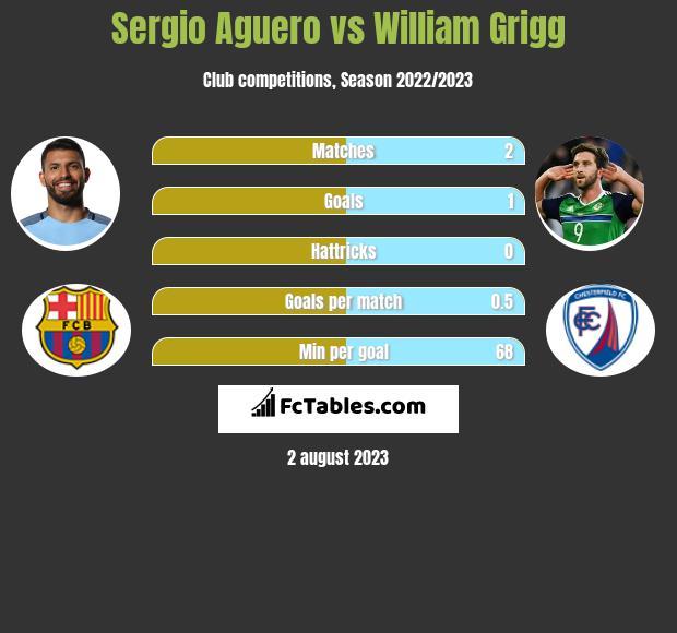 Sergio Aguero vs William Grigg h2h player stats