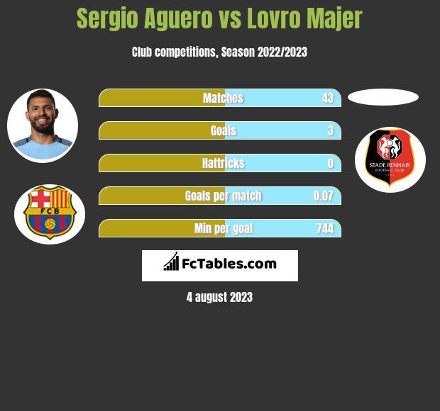Sergio Aguero vs Lovro Majer infographic
