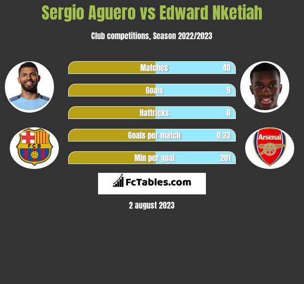Sergio Aguero vs Edward Nketiah h2h player stats