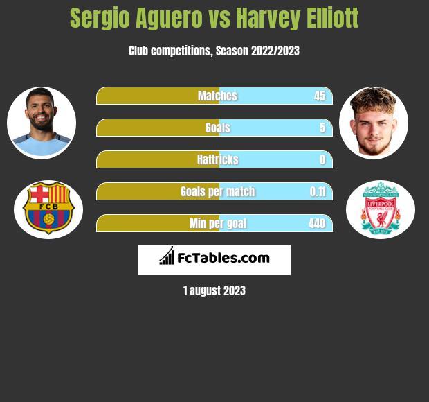 Sergio Aguero vs Harvey Elliott infographic