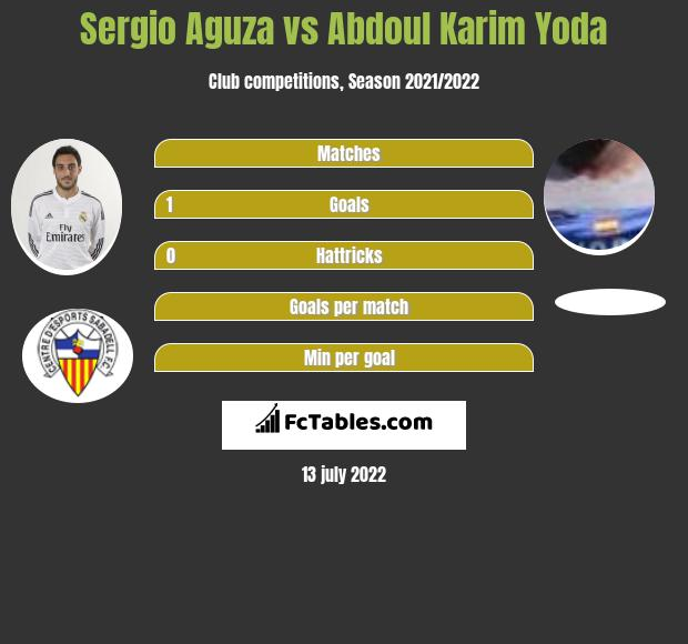 Sergio Aguza vs Abdoul Karim Yoda h2h player stats