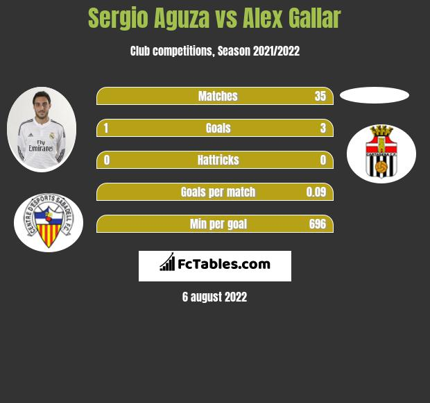 Sergio Aguza vs Alex Gallar h2h player stats