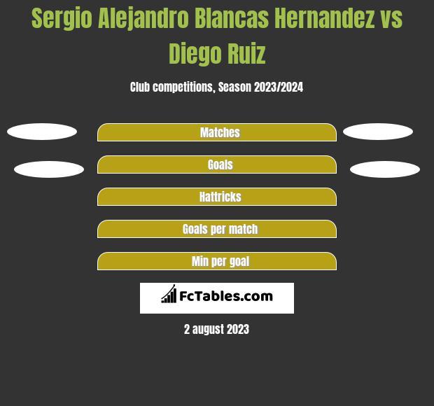 Sergio Alejandro Blancas Hernandez vs Diego Ruiz h2h player stats