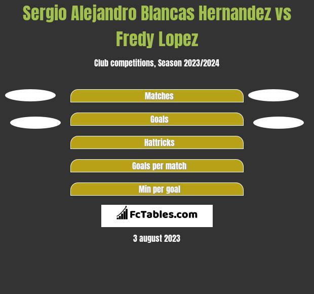 Sergio Alejandro Blancas Hernandez vs Fredy Lopez h2h player stats