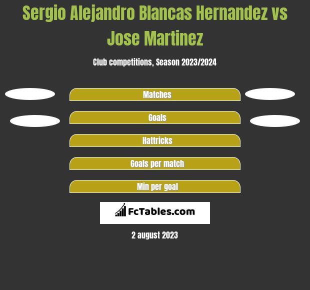 Sergio Alejandro Blancas Hernandez vs Jose Martinez h2h player stats