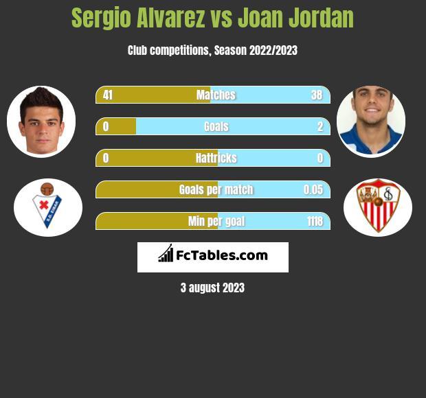 Sergio Alvarez vs Joan Jordan infographic
