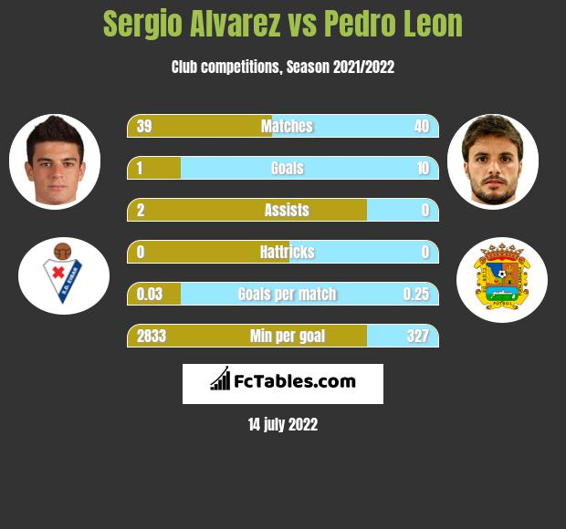 Sergio Alvarez vs Pedro Leon infographic