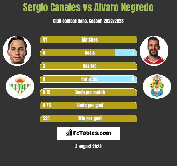 Sergio Canales vs Alvaro Negredo h2h player stats
