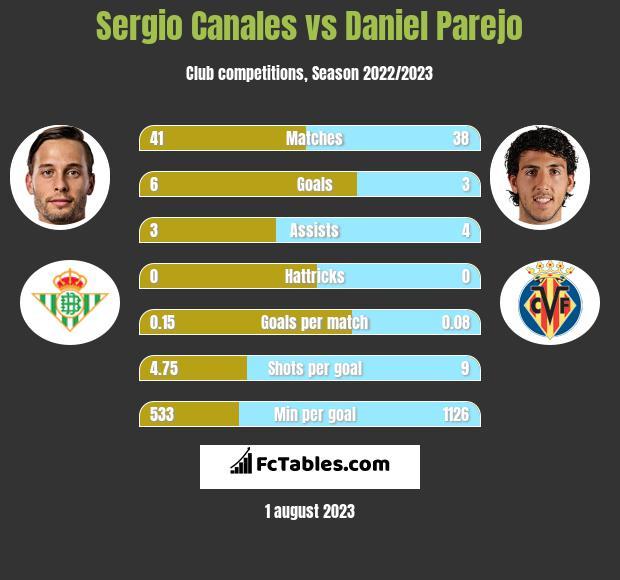 Sergio Canales vs Daniel Parejo infographic