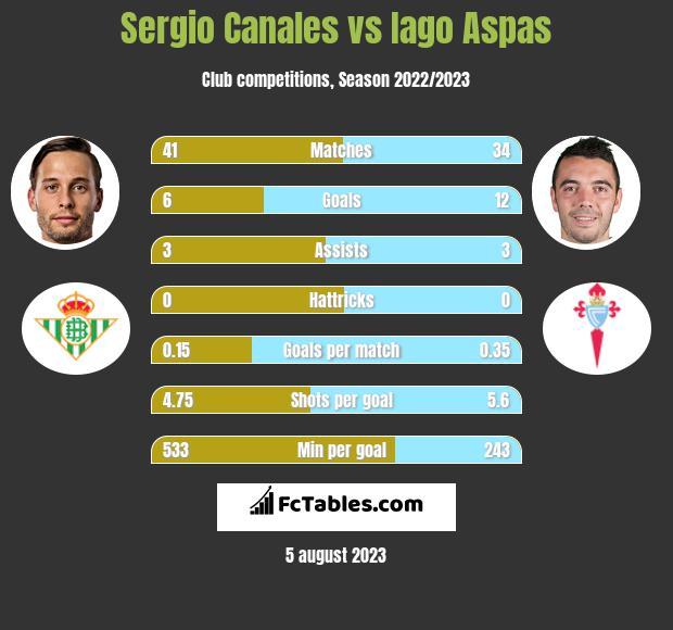 Sergio Canales vs Iago Aspas h2h player stats