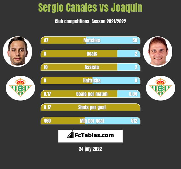 Sergio Canales infographic statistics for Real Betis