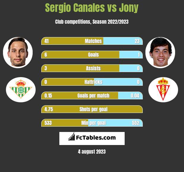 Sergio Canales vs Jony infographic