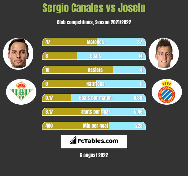 Sergio Canales vs Joselu h2h player stats